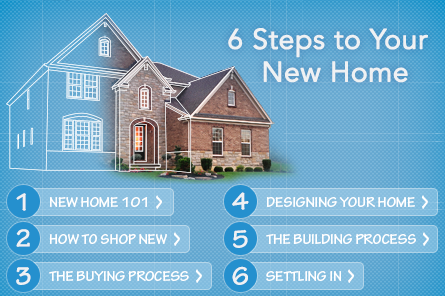 6 Steps to Buying Your New Home